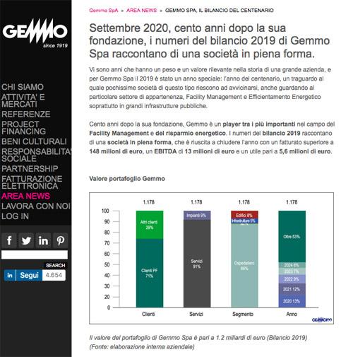 Gemmo SpA | News digital